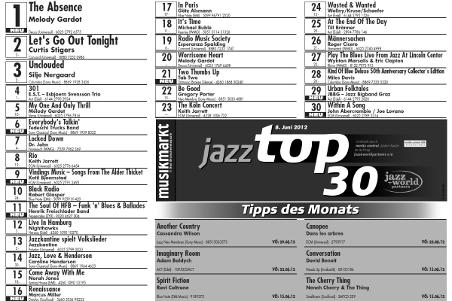 TAB TWO in the Jazz Charts